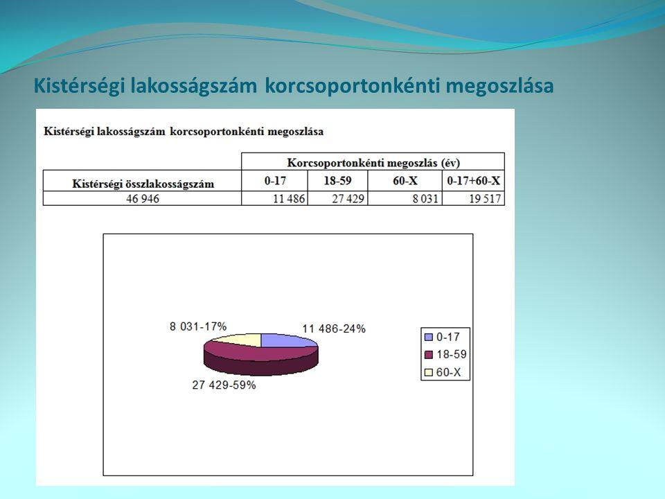 7 éves és idősebb népesség legmagasabb befejezett iskolai végzettség szerint, 2001
