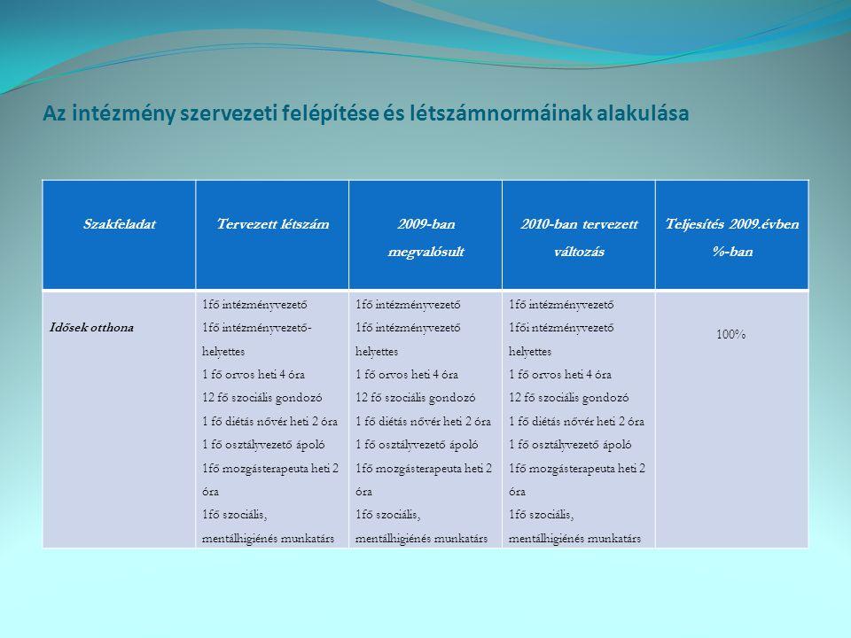 Az intézmény szervezeti felépítése és létszámnormáinak alakulása SzakfeladatTervezett létszám 2009-ban megvalósult 2010-ban tervezett változás Teljesí