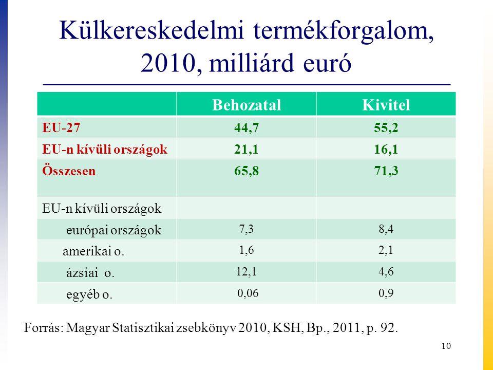 Külkereskedelmi termékforgalom, 2010, milliárd euró BehozatalKivitel EU-2744,755,2 EU-n kívüli országok21,116,1 Összesen65,871,3 EU-n kívüli országok