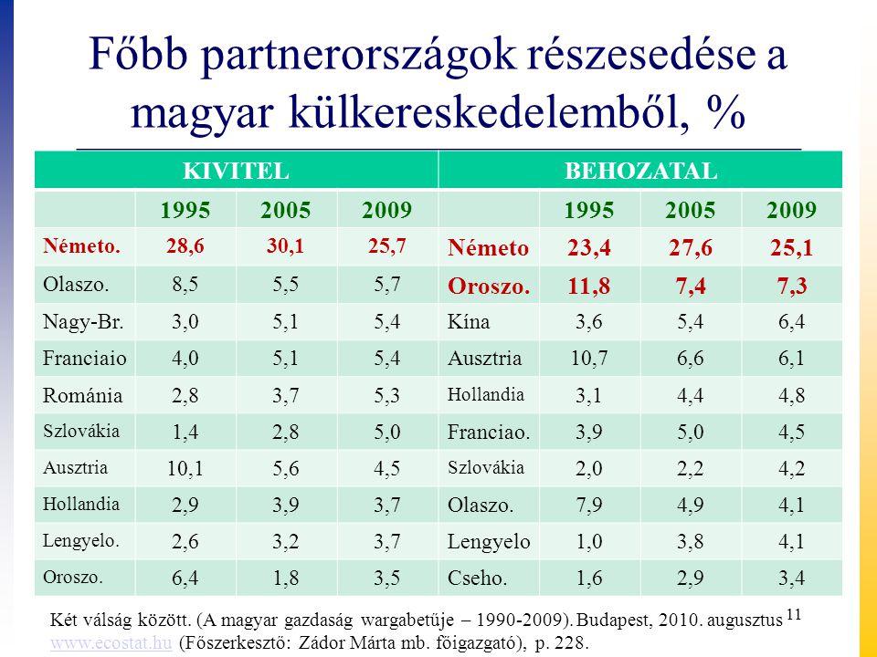 Főbb partnerországok részesedése a magyar külkereskedelemből, % KIVITELBEHOZATAL 199520052009199520052009 Németo.28,630,125,7 Németo23,427,625,1 Olasz