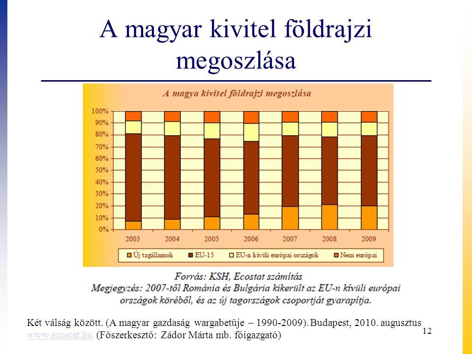 A magyar kivitel földrajzi megoszlása Két válság között. (A magyar gazdaság wargabetűje – 1990-2009). Budapest, 2010. augusztus www.ecostat.huwww.ecos
