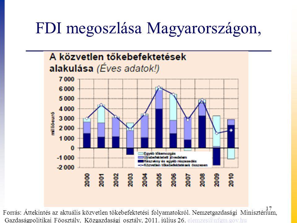 FDI megoszlása Magyarországon, Forrás: Áttekintés az aktuális közvetlen tőkebefektetési folyamatokról. Nemzetgazdasági Minisztérium, Gazdaságpolitikai