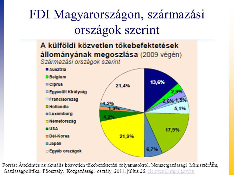 FDI Magyarországon, származási országok szerint Forrás: Áttekintés az aktuális közvetlen tőkebefektetési folyamatokról. Nemzetgazdasági Minisztérium,