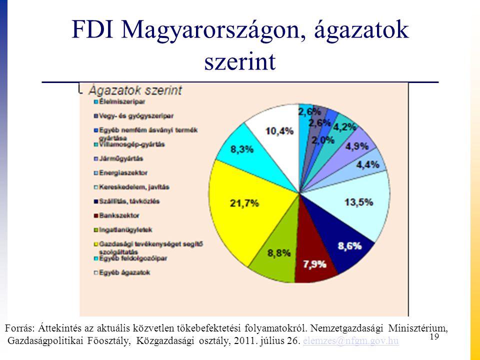 FDI Magyarországon, ágazatok szerint Forrás: Áttekintés az aktuális közvetlen tőkebefektetési folyamatokról. Nemzetgazdasági Minisztérium, Gazdaságpol