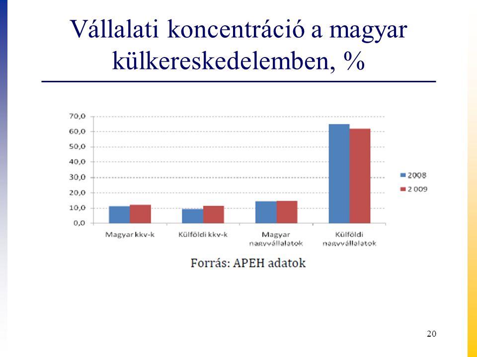 Vállalati koncentráció a magyar külkereskedelemben, % 20