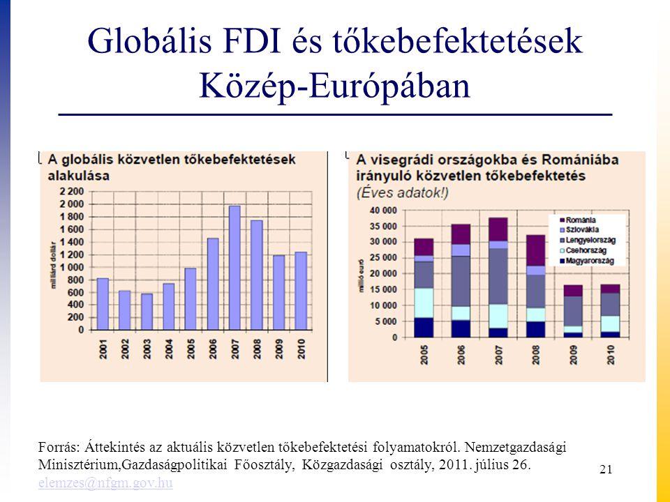 Globális FDI és tőkebefektetések Közép-Európában Forrás: Áttekintés az aktuális közvetlen tőkebefektetési folyamatokról. Nemzetgazdasági Minisztérium,