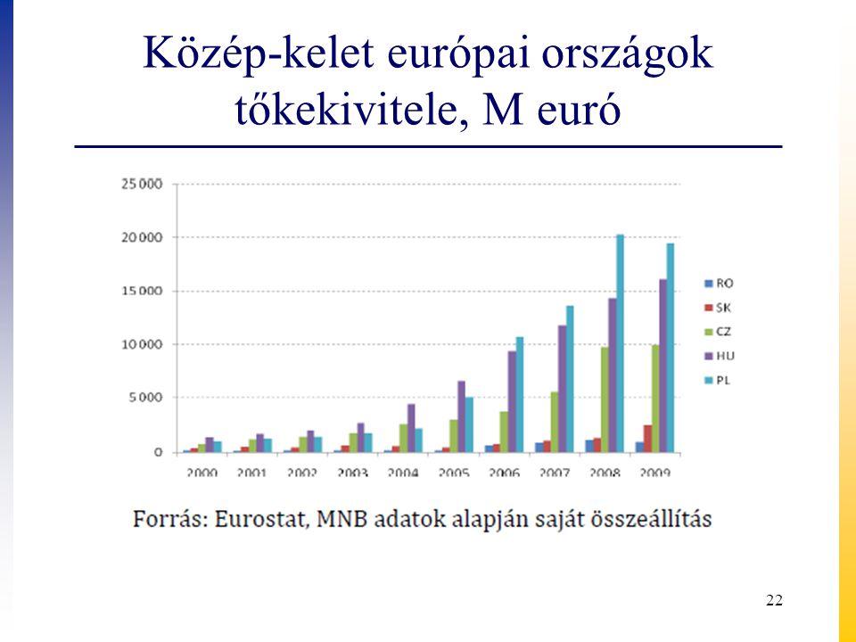 Közép-kelet európai országok tőkekivitele, M euró 22