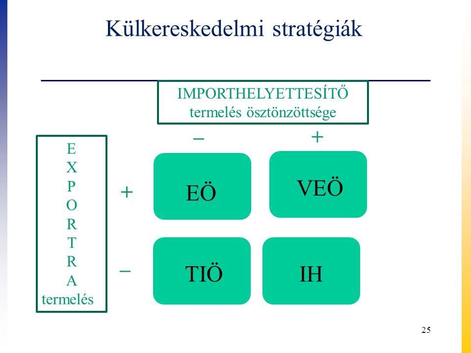 25 EÖ VEÖ TIÖ IH IMPORTHELYETTESÍTŐ termelés ösztönzöttsége –+ E X P O R T R A termelés + – Külkereskedelmi stratégiák