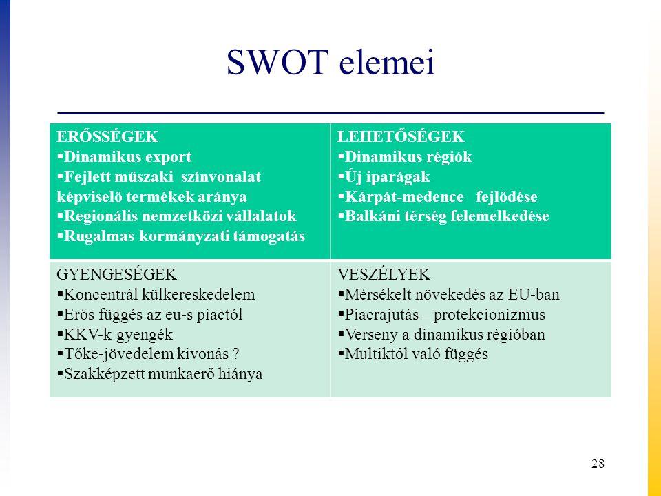 SWOT elemei ERŐSSÉGEK  Dinamikus export  Fejlett műszaki színvonalat képviselő termékek aránya  Regionális nemzetközi vállalatok  Rugalmas kormány