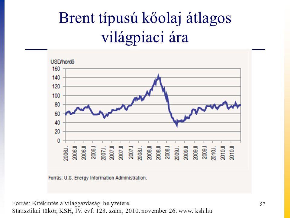 Brent típusú kőolaj átlagos világpiaci ára Forrás: Kitekintés a világgazdaság helyzetére. Statisztikai tükör, KSH, IV. évf. 123. szám, 2010. november