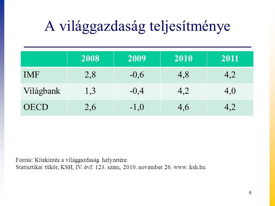 A világgazdaság teljesítménye 2008200920102011 IMF2,8-0,64,84,2 Világbank1,3-0,44,24,0 OECD2,6-1,04,64,2 Forrás: Kitekintés a világgazdaság helyzetére