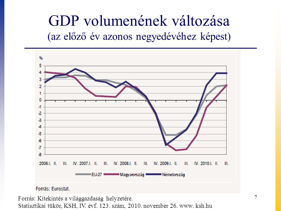 GDP volumenének változása (az előző év azonos negyedévéhez képest) Forrás: Kitekintés a világgazdaság helyzetére. Statisztikai tükör, KSH, IV. évf. 12