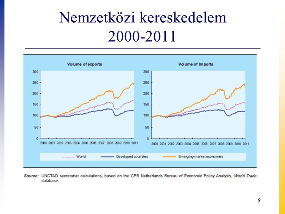 Külkereskedelmi termékforgalom, 2010, milliárd euró BehozatalKivitel EU-2744,755,2 EU-n kívüli országok21,116,1 Összesen65,871,3 EU-n kívüli országok európai országok 7,38,4 amerikai o.