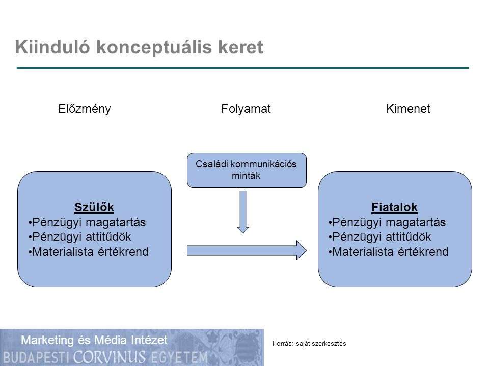 Gazdálkodástudományi Kar Marketing és Média Intézet Kiinduló konceptuális keret Forrás: saját szerkesztés Szülők •Pénzügyi magatartás •Pénzügyi attitű