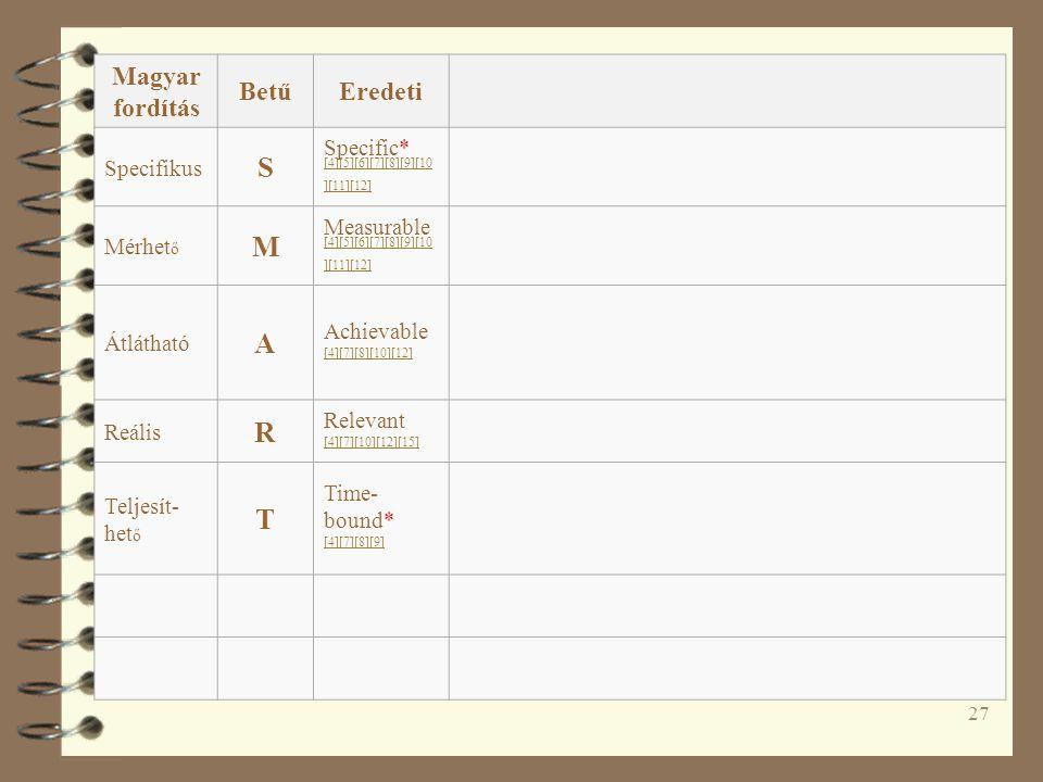 27 Magyar fordítás BetűEredeti Specifikus S Specific* [4][5][6][7][8][9][10 ][11][12] Mérhet ő M Measurable [4][5][6][7][8][9][10 ][11][12] Átlátható