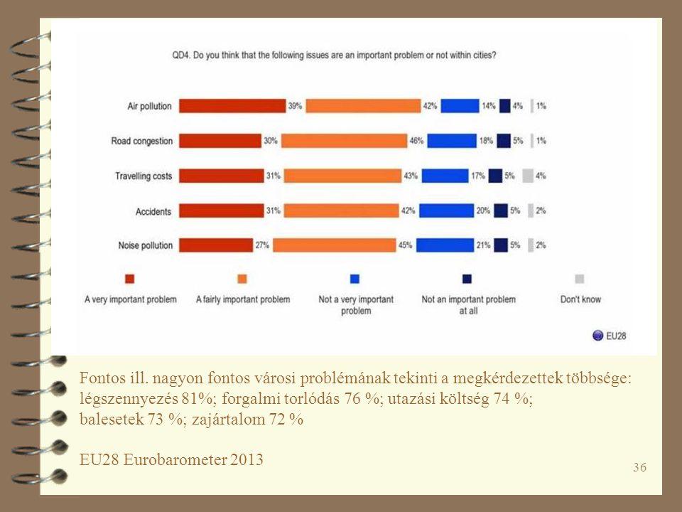 36 Fontos ill. nagyon fontos városi problémának tekinti a megkérdezettek többsége: légszennyezés 81%; forgalmi torlódás 76 %; utazási költség 74 %; ba