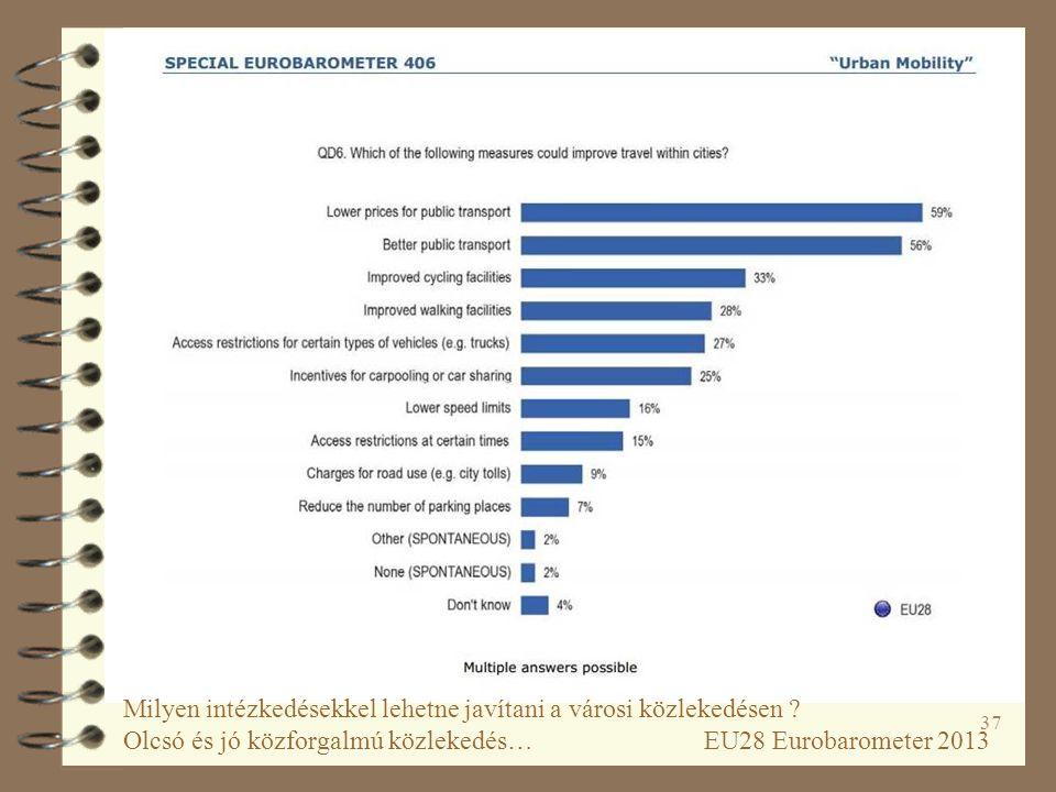 37 Milyen intézkedésekkel lehetne javítani a városi közlekedésen ? Olcsó és jó közforgalmú közlekedés… EU28 Eurobarometer 2013