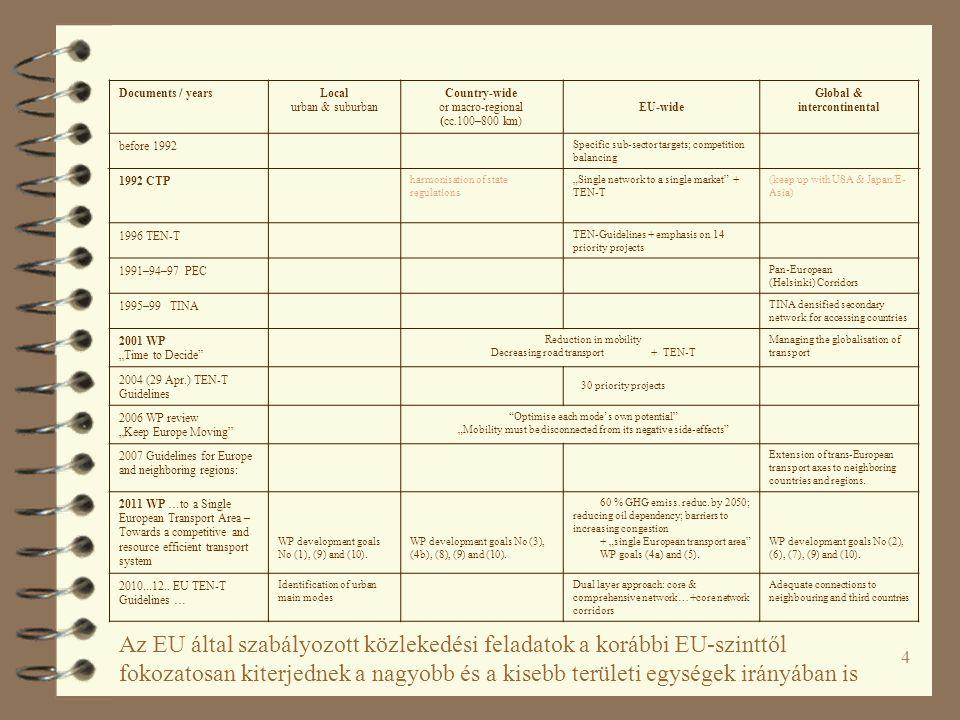 35 Eurobarometer 2013 EU28 Országonként: milyen gyakran használja az autóját.