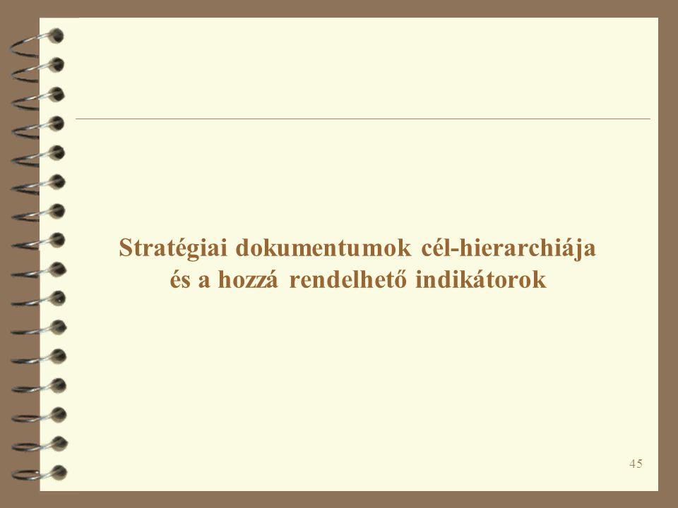 45 Stratégiai dokumentumok cél-hierarchiája és a hozzá rendelhető indikátorok