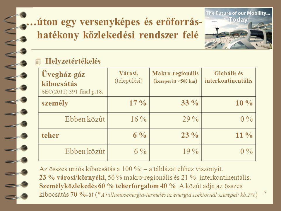 6 MutatóVárosi / helyi OrszágosEU-szintűEU szomszédság Kontinens- közi Közlekedés kibocsátása [%] 235621 Halálos közúti balesetek [%] 3862 Utazások száma [%] 85 % (?)8 % (?)4 % (?)2 % (?)1 % (?) Utazási cél- pont [%] 98 % (?) Forrás: Vrtic M, – Lohse D, – Fröhlich P, – Schiller C, – Schüssler N, – Teichert H, – Axhausen KW (2005) A simultaneous two-dimensionally constraint disaggregate trip generation, distribution and mode choice model: Theory and application for the Swiss national model.