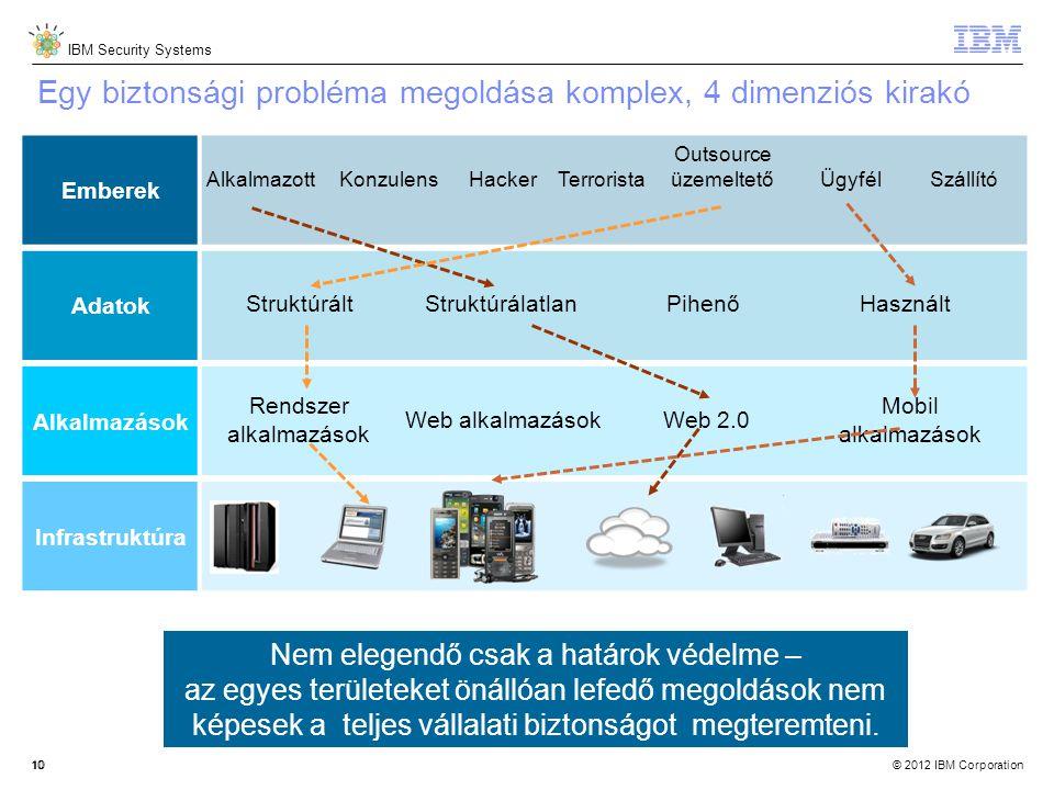 © 2012 IBM Corporation IBM Security Systems 10 Egy biztonsági probléma megoldása komplex, 4 dimenziós kirakó 10 Emberek Adatok Alkalmazások Infrastruktúra AlkalmazottKonzulensHackerTerrorista Outsource üzemeltetőÜgyfélSzállító Rendszer alkalmazások Web alkalmazásokWeb 2.0 Mobil alkalmazások StruktúráltStruktúrálatlanPihenőHasznált Nem elegendő csak a határok védelme – az egyes területeket önállóan lefedő megoldások nem képesek a teljes vállalati biztonságot megteremteni.