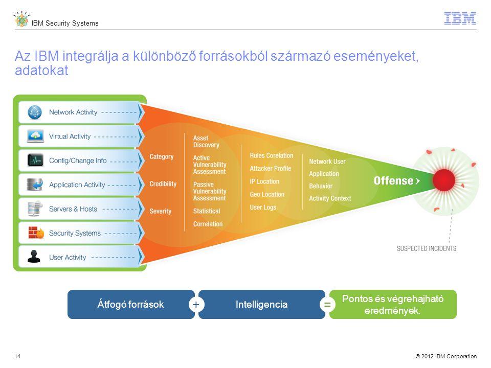 © 2012 IBM Corporation IBM Security Systems 14 Az IBM integrálja a különböző forrásokból származó eseményeket, adatokat Átfogó forrásokIntelligencia Pontos és végrehajható eredmények.