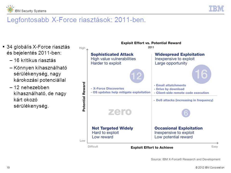© 2012 IBM Corporation IBM Security Systems 19 Legfontosabb X-Force riasztások: 2011-ben.