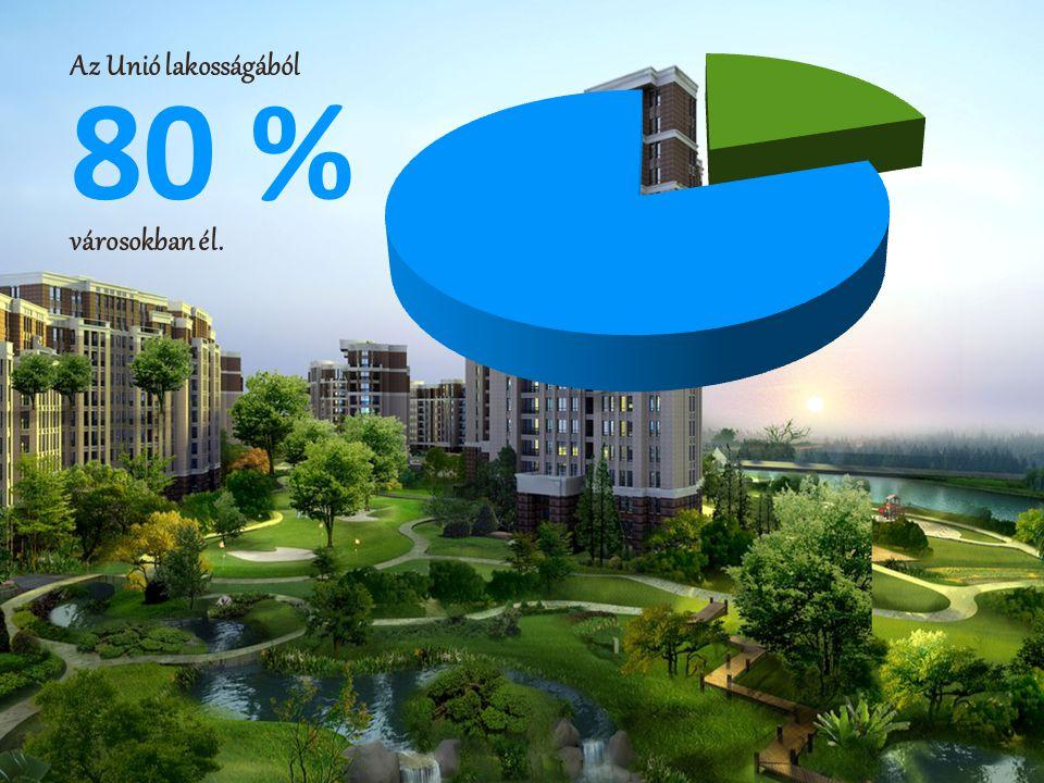 Az Unió lakosságából 80 % városokban él.