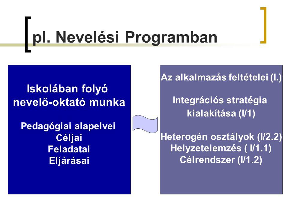 pl. Nevelési Programban Iskolában folyó nevelő-oktató munka Pedagógiai alapelvei Céljai Feladatai Eljárásai Az alkalmazás feltételei (I.) Integrációs