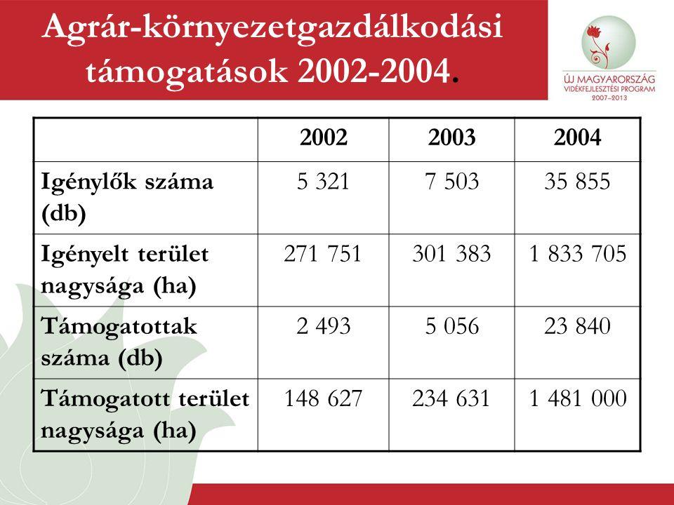 Agrár-környezetgazdálkodási támogatások 2002-2004. 200220032004 Igénylők száma (db) 5 3217 50335 855 Igényelt terület nagysága (ha) 271 751301 3831 83