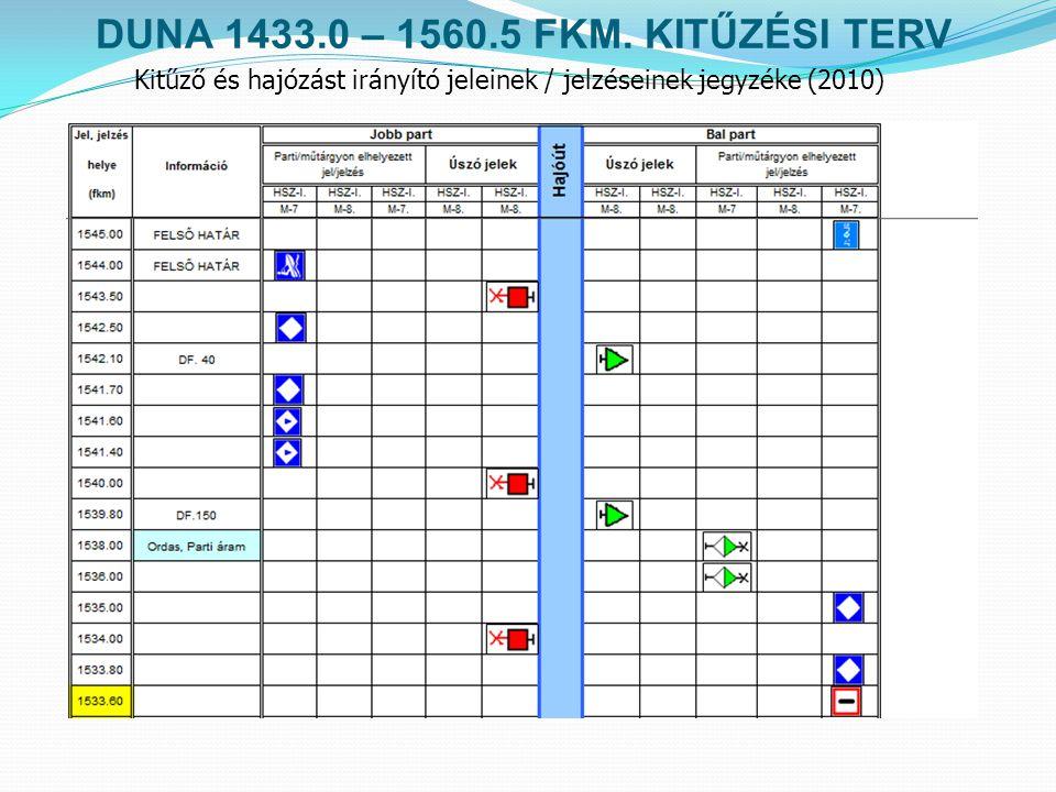 Kitűző és hajózást irányító jeleinek / jelzéseinek jegyzéke (2010) DUNA 1433.0 – 1560.5 FKM. KITŰZÉSI TERV