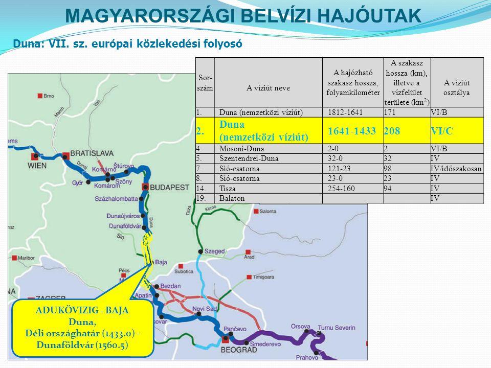 MAGYARORSZÁGI BELVÍZI HAJÓUTAK Sor- számA víziút neve A hajózható szakasz hossza, folyamkilométer A szakasz hossza (km), illetve a vízfelület területe