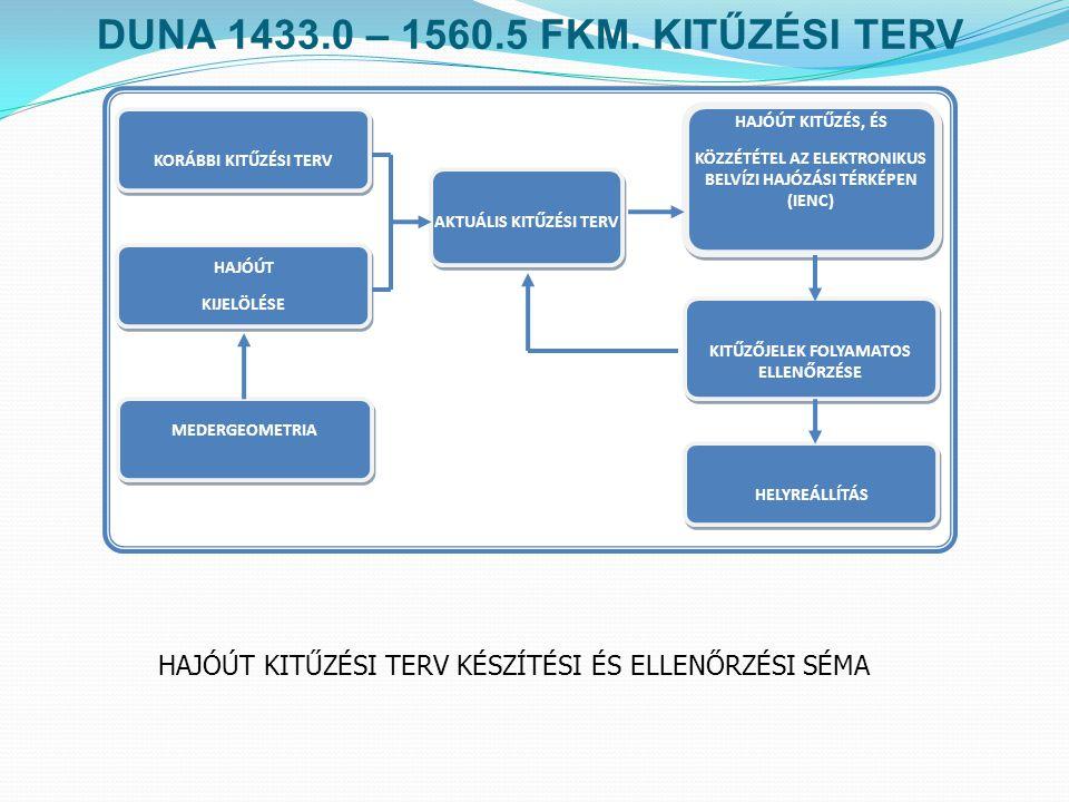 Kitűző és hajózást irányító jeleinek / jelzéseinek jegyzéke (2010) DUNA 1433.0 – 1560.5 FKM.
