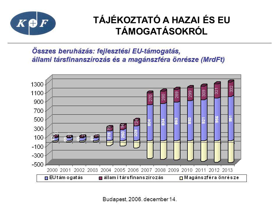 TÁJÉKOZTATÓ A HAZAI ÉS EU TÁMOGATÁSOKRÓL Budapest, 2006. december 14. Összes beruházás: fejlesztési EU-támogatás, Összes beruházás: fejlesztési EU-tám
