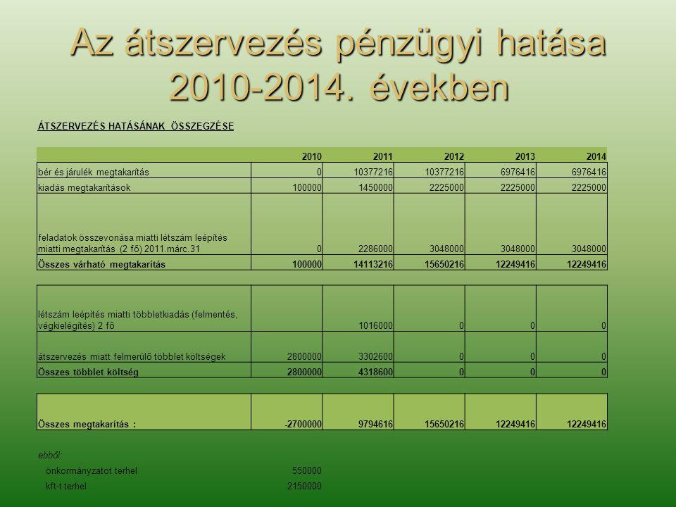 Az átszervezés pénzügyi hatása 2010-2014.