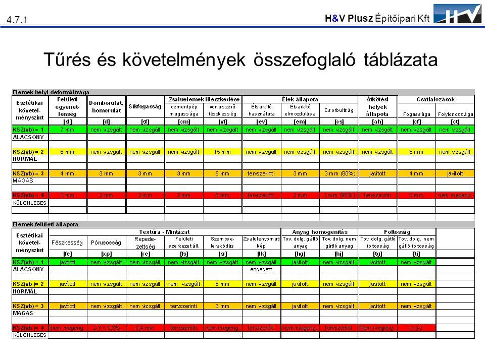 H&V Plusz Építőipari Kft Tűrés és követelmények összefoglaló táblázata 4.7.1