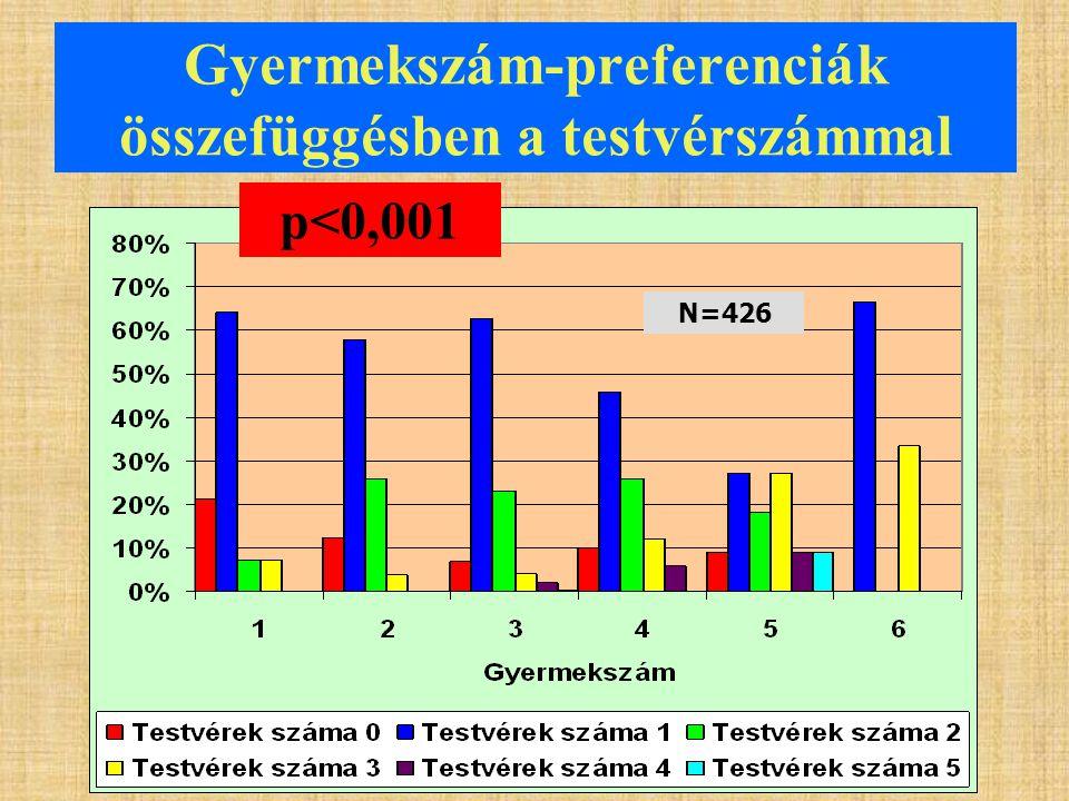 Gyermekszám-preferenciák összefüggésben a testvérszámmal p<0,001 N=426