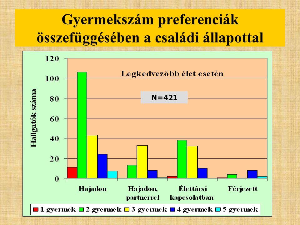 Gyermekszám preferenciák összefüggésében a családi állapottal N=421