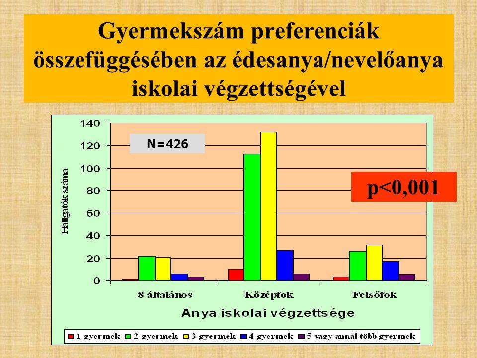 Gyermekszám preferenciák összefüggésében az édesanya/nevelőanya iskolai végzettségével N=426 p<0,001