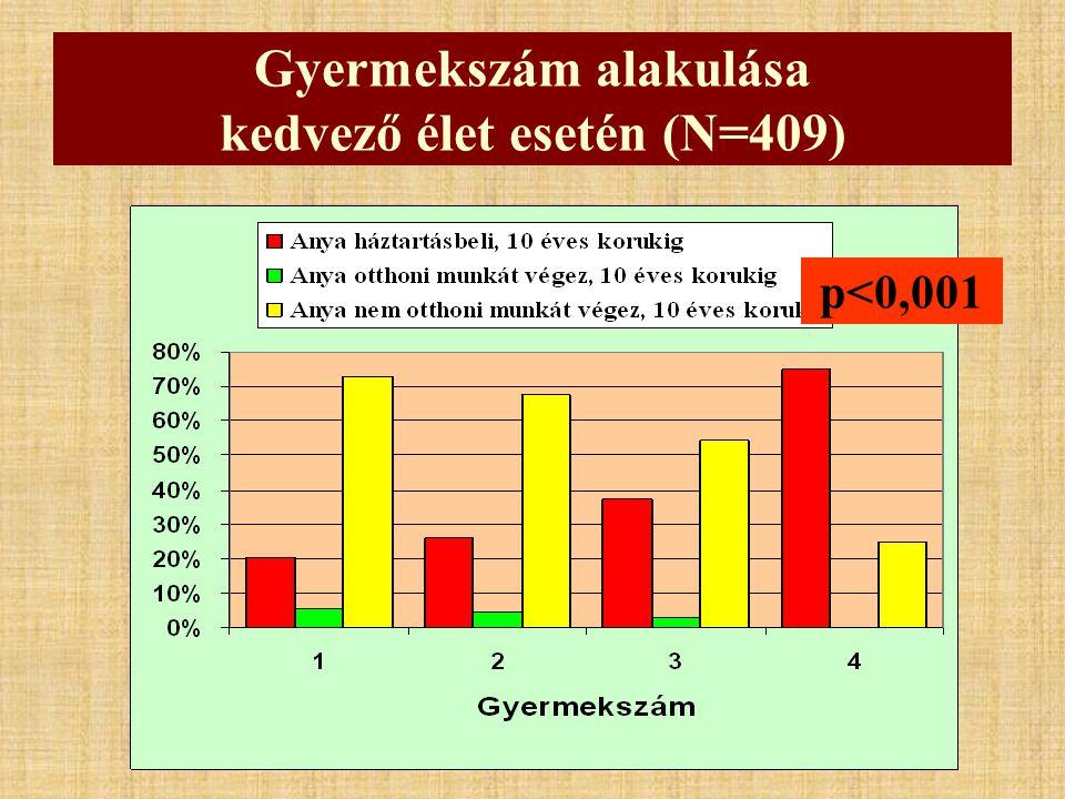 Gyermekszám alakulása kedvező élet esetén (N=409) p<0,001