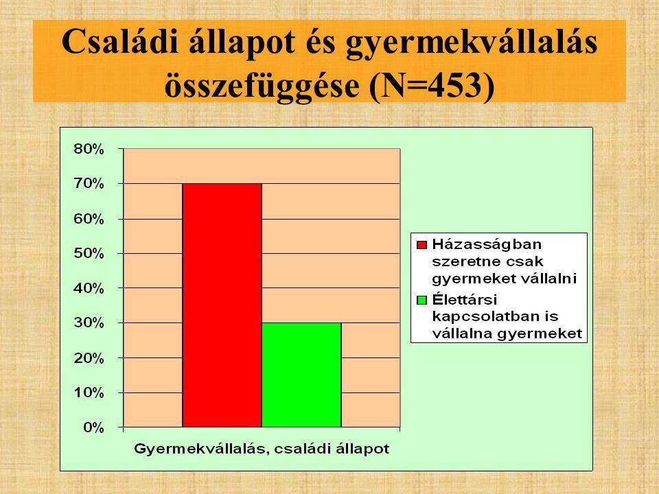 Családi állapot és gyermekvállalás összefüggése (N=453)