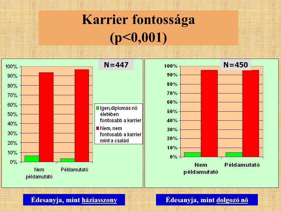 Karrier fontossága (p < 0,001) N=447N=450 Édesanyja, mint háziasszonyÉdesanyja, mint dolgozó nő
