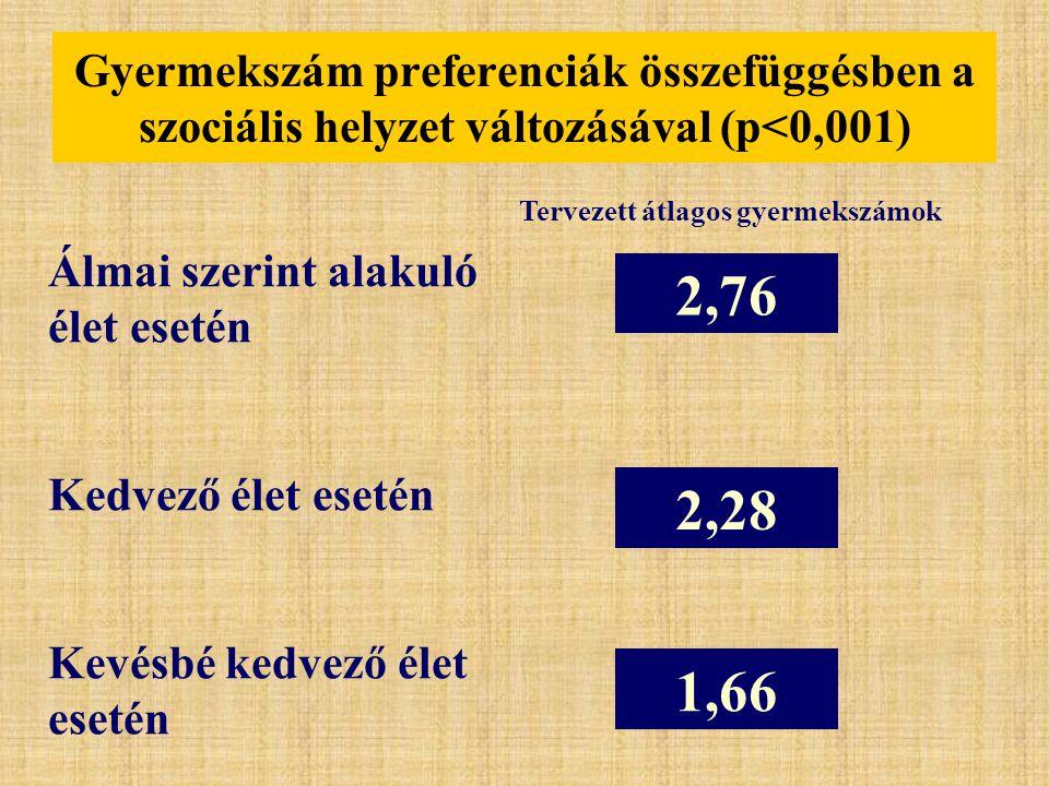 Gyermekszám preferenciák összefüggésben a szociális helyzet változásával (p<0,001) 2,76 2,28 1,66 Álmai szerint alakuló élet esetén Kedvező élet eseté