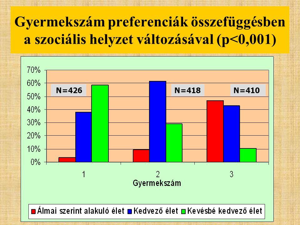 Gyermekszám preferenciák összefüggésben a szociális helyzet változásával (p<0,001) N=418 N=426N=410