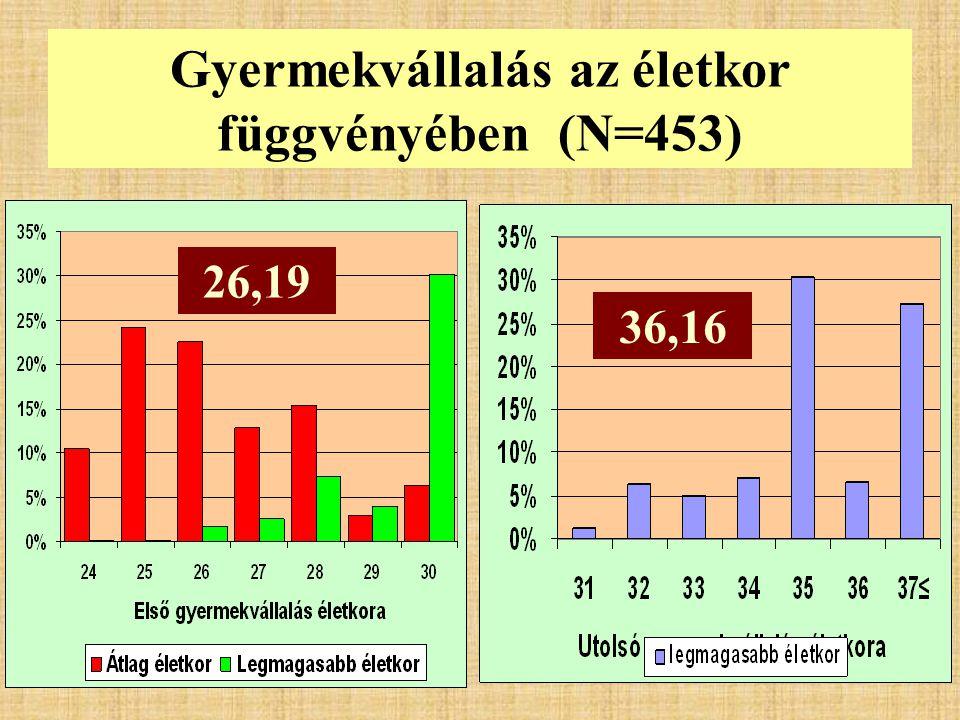 Gyermekvállalás az életkor függvényében (N=453) 26,19 36,16