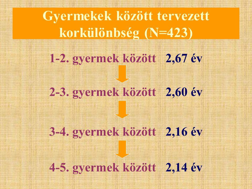 Gyermekek között tervezett korkülönbség (N=423) 1-2. gyermek között 2,67 év 2-3. gyermek között 2,60 év 3-4. gyermek között 2,16 év 4-5. gyermek közöt