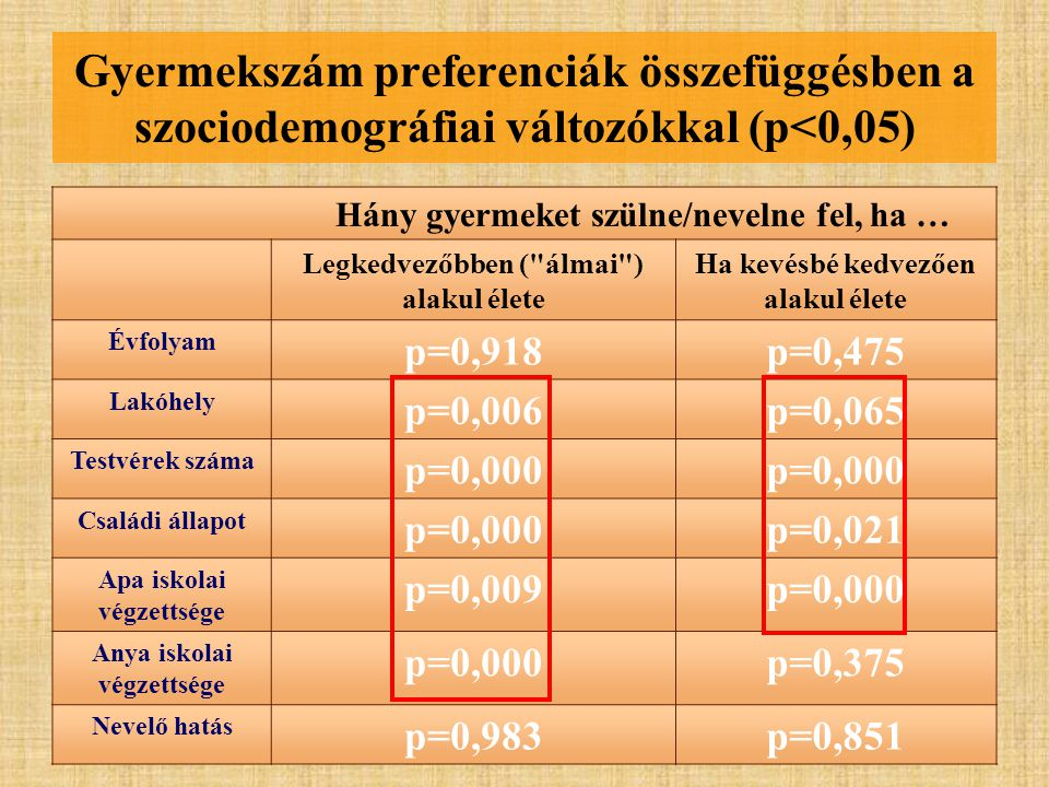 Gyermekszám preferenciák összefüggésben a szociodemográfiai változókkal (p<0,05) Hány gyermeket szülne/nevelne fel, ha … Legkedvezőbben ( álmai ) alakul élete Ha kevésbé kedvezően alakul élete Évfolyam p=0,918p=0,475 Lakóhely p=0,006p=0,065 Testvérek száma p=0,000 Családi állapot p=0,000p=0,021 Apa iskolai végzettsége p=0,009p=0,000 Anya iskolai végzettsége p=0,000p=0,375 Nevelő hatás p=0,983p=0,851