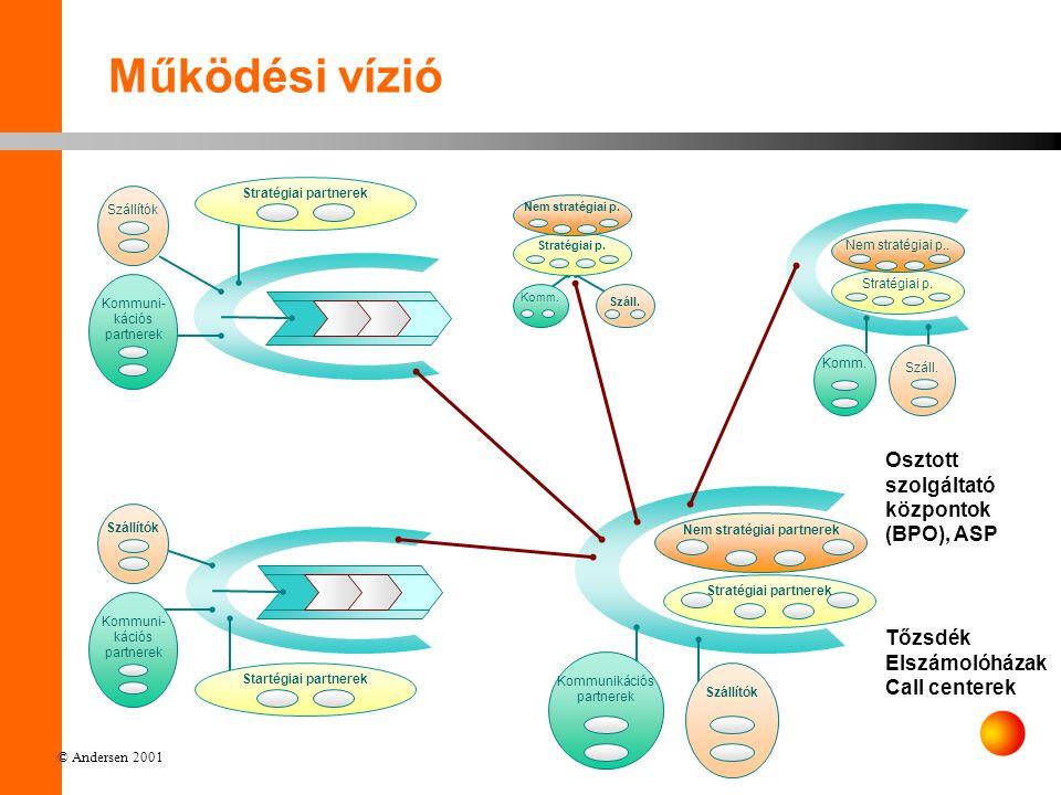 © Andersen 2001 Működési vízió Kommunikációs infrastruktúra Közös, osztott folyamatok Vevők Működés Szállítók Management Stratégia Folyamatok Emberek Technológia