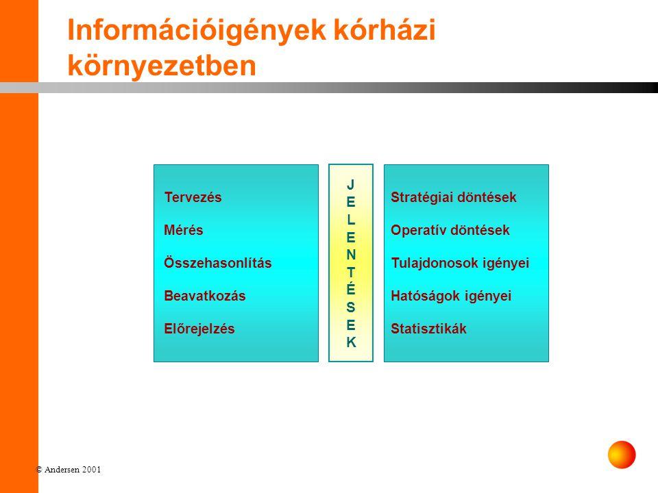 © Andersen 2001 Információigények kórházi környezetben Sajátosságok az egészségügyben Tervezés •bevételtervezés a teljesítendő pontokra vonatkozik •a tervezett bevétel a normatíva változása miatt nem állandó •teljesítményelvű finanszírozás költségvetési keretek között Mérés •a finanszírozási és gazdálkodási adatok mérése elkülönül •a kétféle szempontrendszernek való megfelelés igénye sokszor az ad hoc megoldásokat helyezi előtérbe Beavatkozás •a finanszírozási és gazdálkodási irányítás célja és mozgástere különböző •a beavatkozás általában a múltbeli adatokon alapul és így elkésett