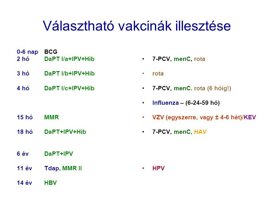 Választható vakcinák illesztése 0-6 napBCG 2 hóDaPT I/a+IPV+Hib 3 hóDaPT I/b+IPV+Hib 4 hóDaPT I/c+IPV+Hib 15 hóMMR 18 hóDaPT+IPV+Hib 6 évDaPT+IPV 11 é